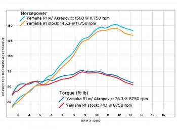 146_1101_03_o+akrapovic_EVO_titanium_full_exhaust_for_yamaha_R1+dyno.jpg